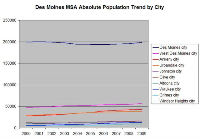 Des Moines MSA Population Trend by City