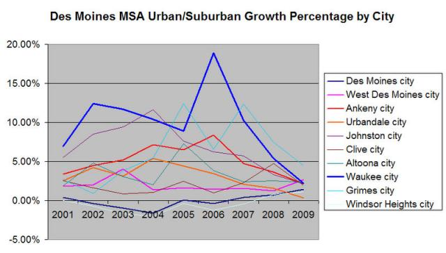 Des Moines MSA Population Growth % by City