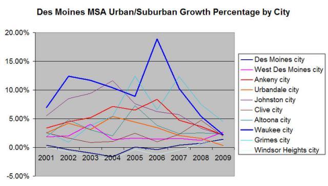 Top Five Des Moines Area Population Trends The Des