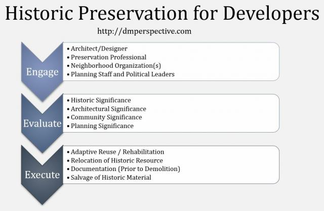 Historic Preservation Planning for Developers - Engage, Evaluate, Execute