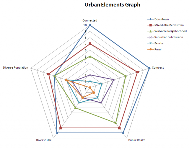 Urban Elements Graph